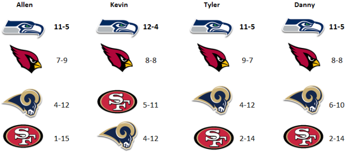 NFCWest.PNG