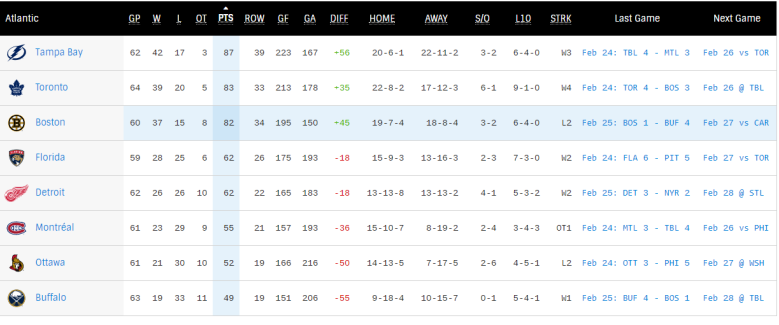 atlantic standings.PNG