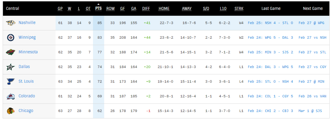 central standings.PNG