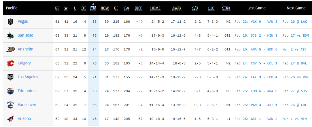 pacific standings.PNG