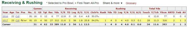 Higgins stats.JPG